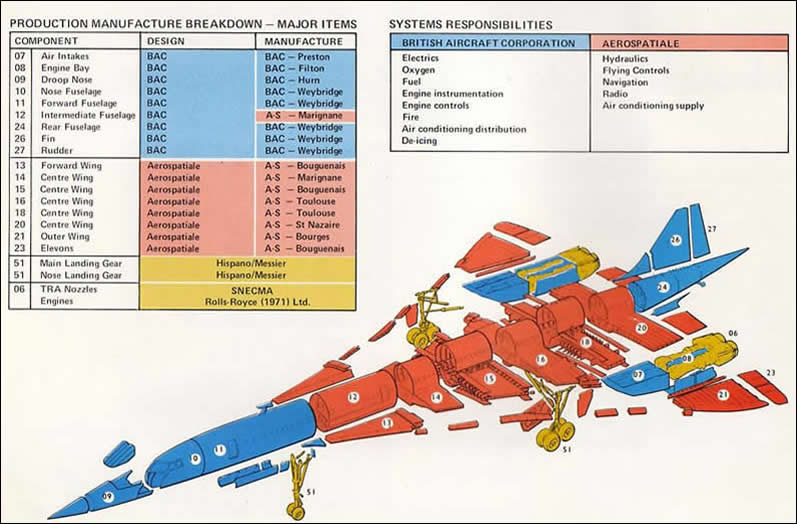 Concorde Technical Data